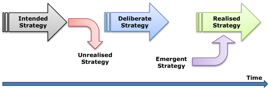 examples of emergent and delibrate strategy